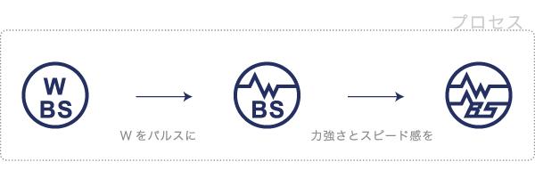 WBS design process